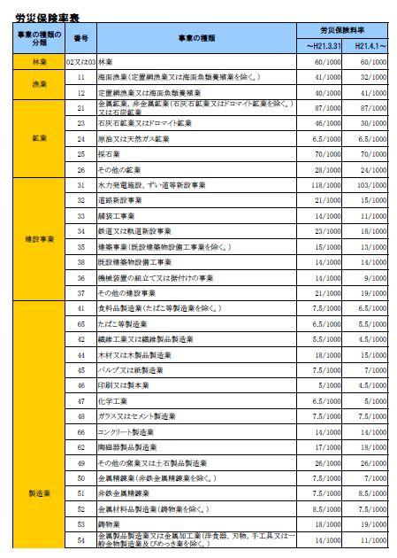 労災 保険 料率 労災保険率 −(平成30年4⽉1⽇改定)−