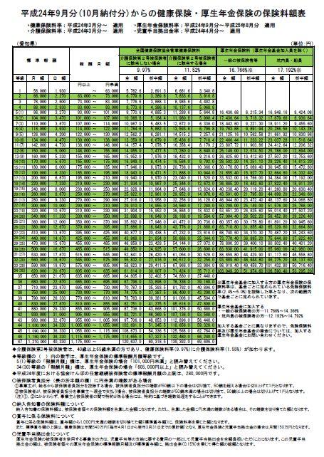 平成24年9月から適用される愛知県の社会保険料率と料額表