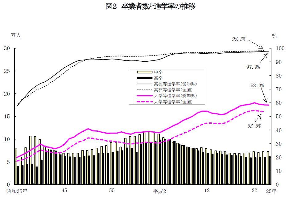 愛知県の高校卒業者 大学等への進学率は3年連続マイナスの58.3%
