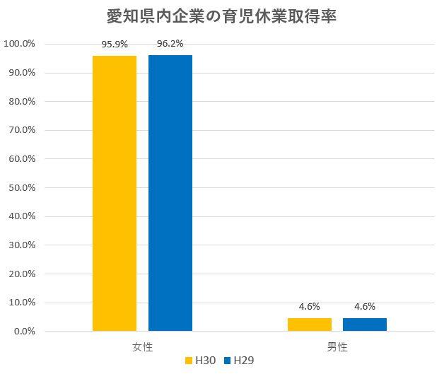 愛知県内企業での育児休業取得率 女性95.9%・男性4.6%