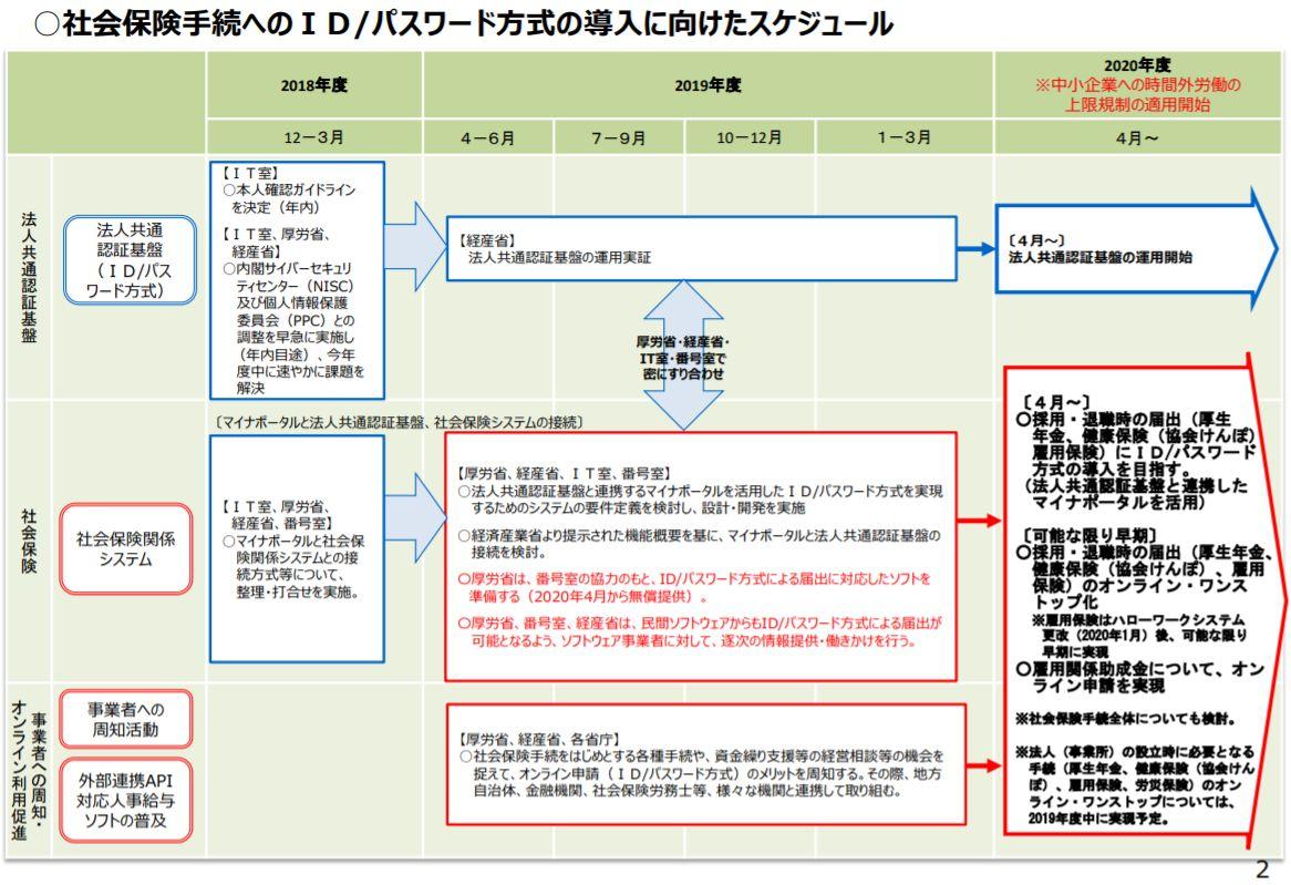 厚生労働省 ID/パスワード方式による社会保険電子申請ソフトを2020年4月に無償提供へ