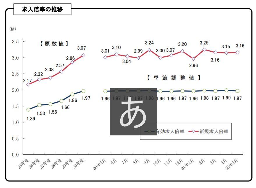 ここ1年間、高水準も横ばいを続ける愛知県の有効求人倍率