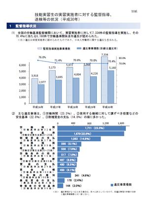 依然として7割以上で法令違反あり!外国人技能実習生の受入企業等に対する平成30年監督指導結果