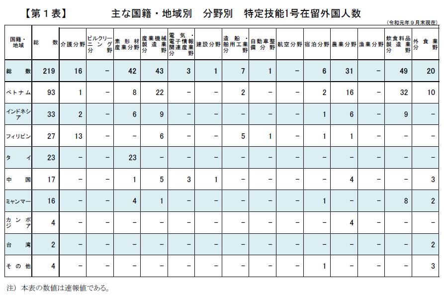 2019年4月から導入された在留資格「特定技能」の在留外国人数(2019年9月末)