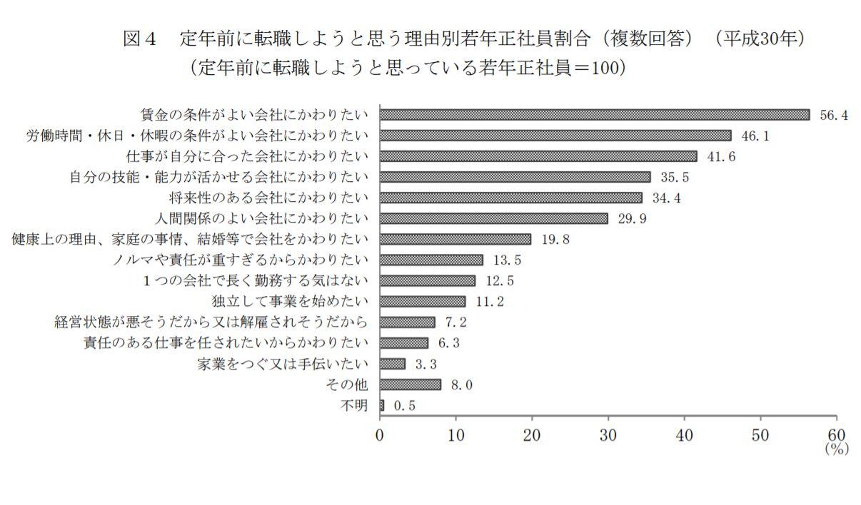 若手正社員の27.6%が転職を検討