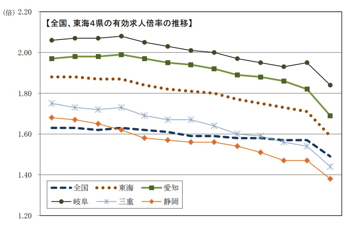 愛知の有効求人倍率 前月比▲0.13ポイントの大幅減