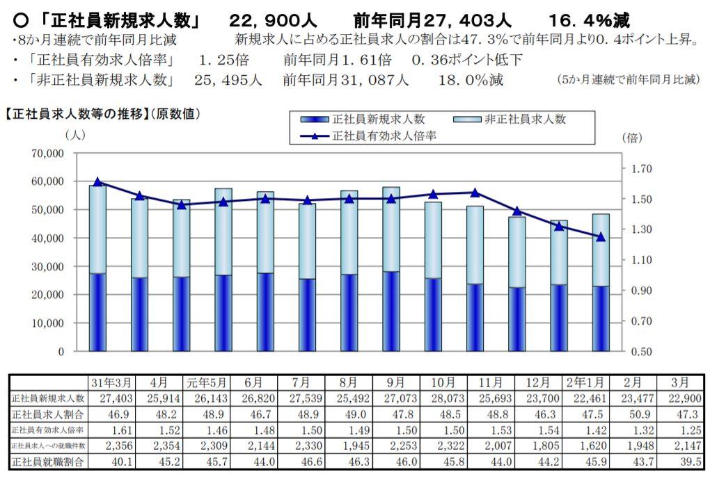 急激に減少する愛知県の求人数(前年比▲17.3%)