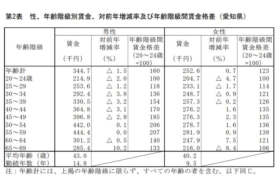 賃金 元 構造 令 基本 統計 和 調査 年