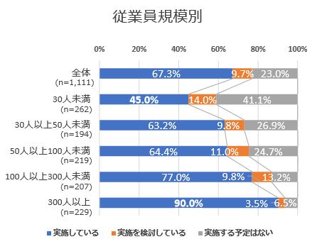 東京商工会議所「テレワークの実施状況に関する緊急アンケート」調査結果
