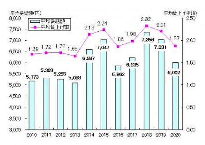 愛知県内企業の2020年賃上げ妥結額平均は前年比▲1,029円の6,002円