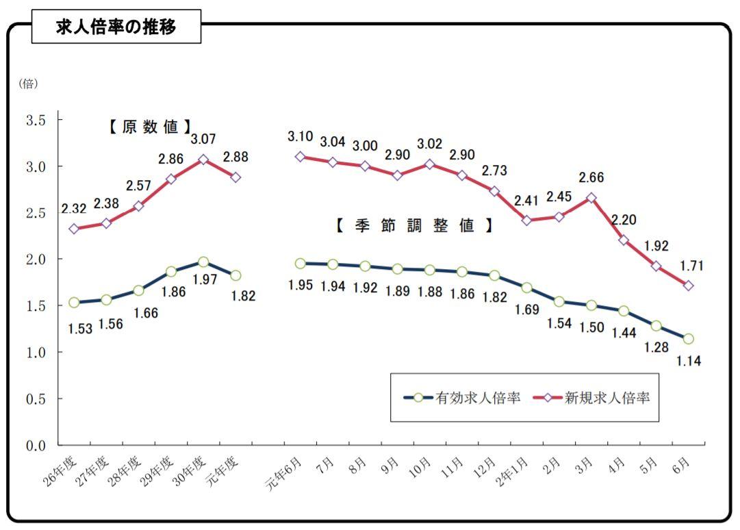 全国平均よりもハイペースで悪化する愛知県の雇用情勢