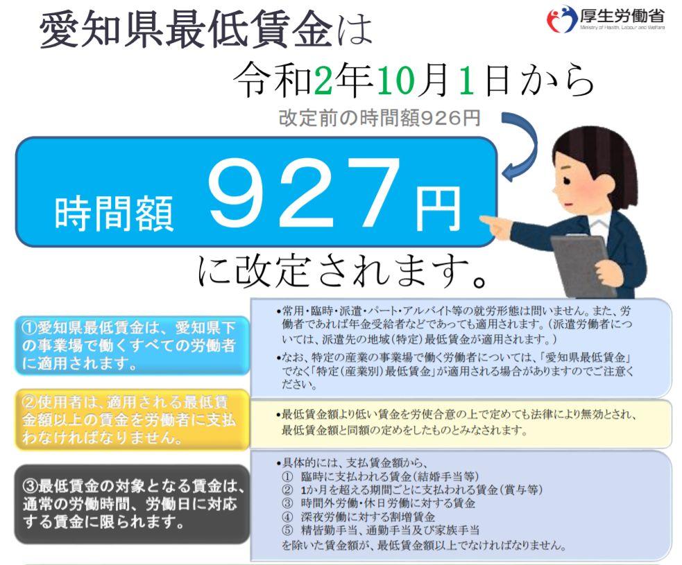 愛知の最低賃金は2020年10月1日より927円に引き上げられます