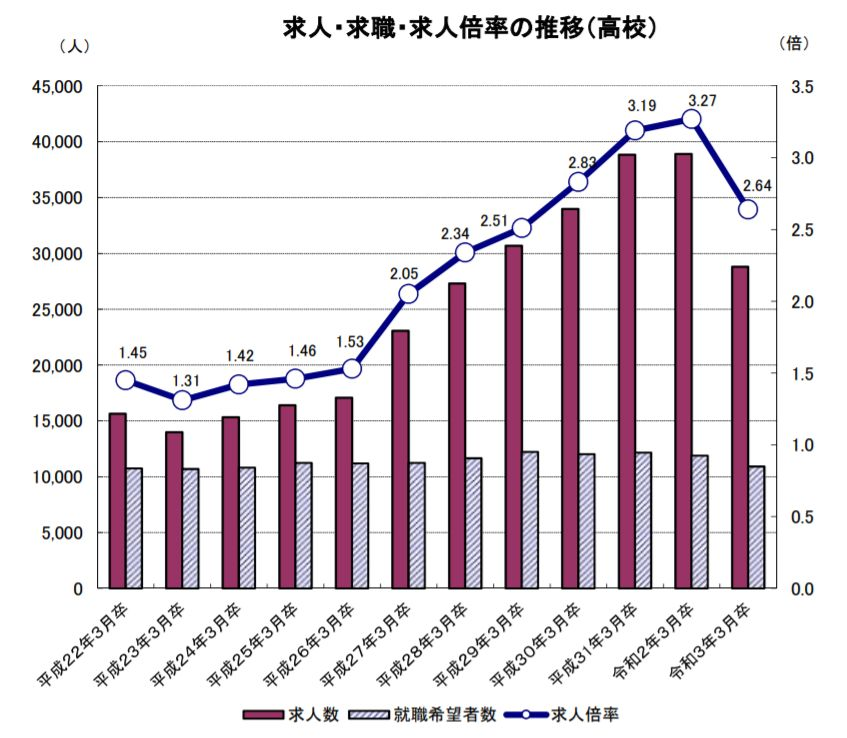 新型コロナの影響で前年比▲25.9%と冷え込む愛知県内企業の高卒求人