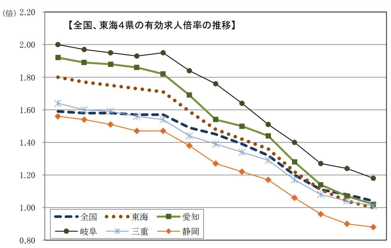 愛知の有効求人倍率は16カ月連続で低下も、新規求人倍率は上昇
