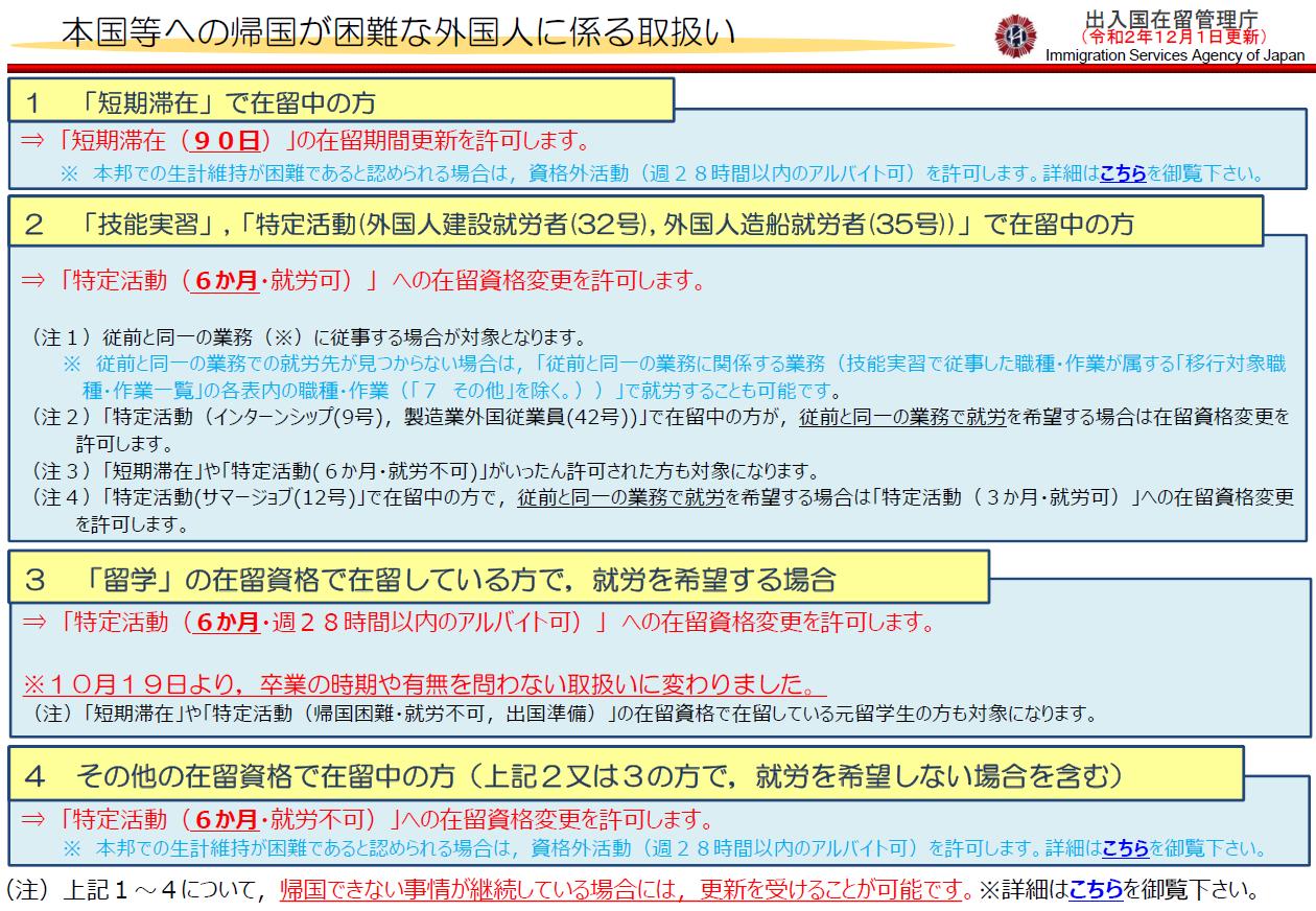 日本滞在中で本国等への帰国が困難な外国人に対するアルバイト許可