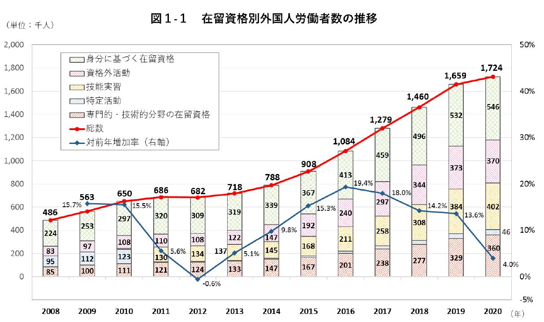 外国人労働者数は約172万人(令和2年10月末)。過去最高を更新するも増加率は大幅低下/厚生労働省