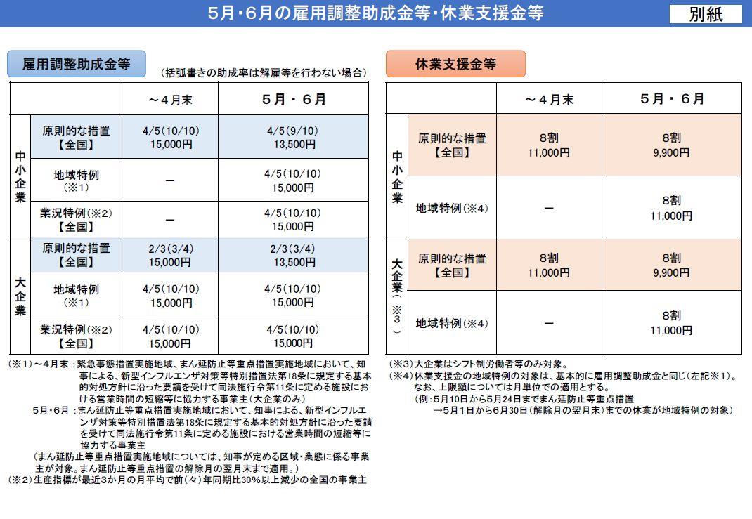 厚労省が公表 雇用調整助成金等の今後の特例措置の縮減予定