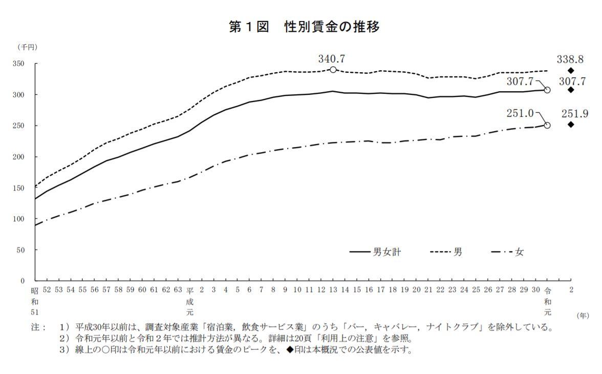 令和2年賃金構造基本統計調査の結果が公表されました