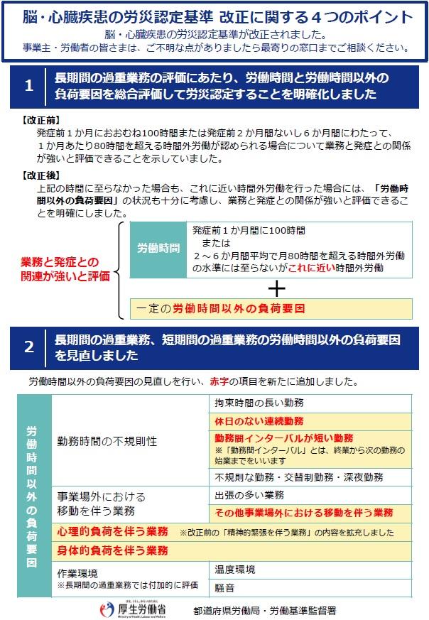 過労死認定基準の改定~確認しておきたい海外出張者に関する事項~