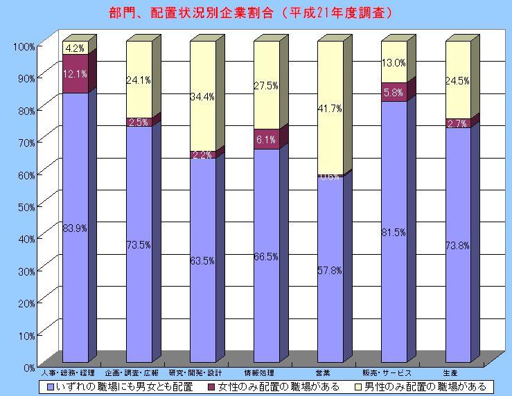 営業に男性のみを配置する企業の割合は41.7%